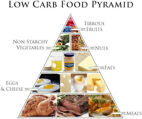 Dieta low carb para bariatricos